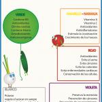 Propiedades de las frutas y verduras según su color.