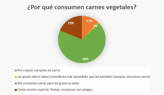 Por qué consumen carnes vegetales los veganos, vegetarianos, flexitarianos.