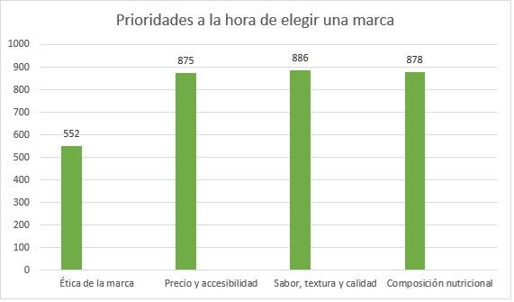 Prioridades de los consumidores para elegir un producto de carne vegetal.
