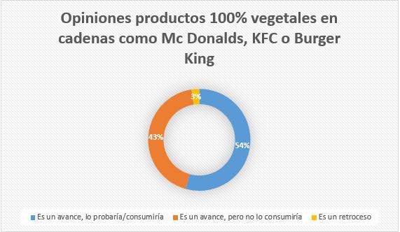 Opinión de los consumidores sobre Mc Donalds, KFC...